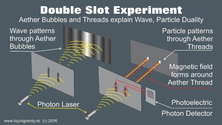 Electrons know that they are being watched!!!!QUANTUM